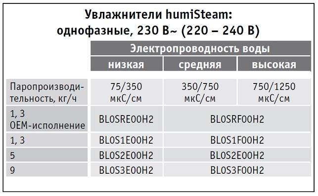 6-Подбор неразборных цилиндров 230 В