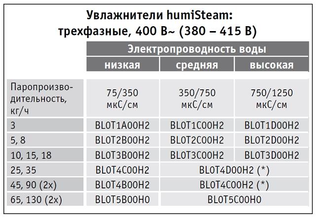 7-Подбор неразборных цилиндров 400 В