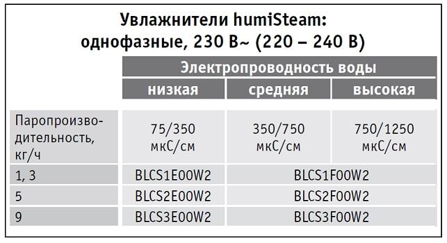 8-Подбор разборных цилиндров 230 В