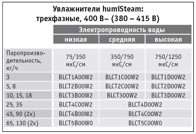 9-Подбор разборных цилиндров 400 В