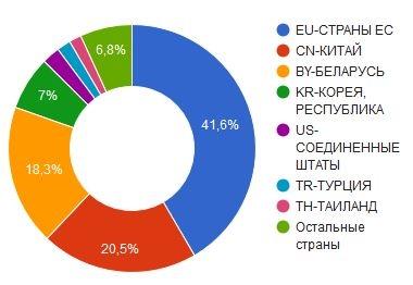 Импорт холодильного оборудования из Евросоюза и других стран (5)