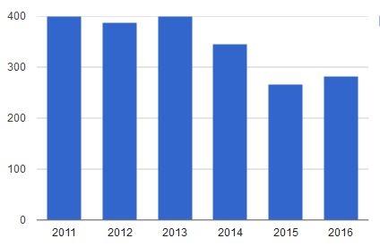 Импорт холодильных компрессоров 2011-2016 (3)