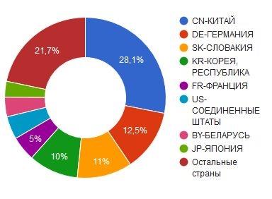 Импорт холодильных компрессоров в 2016 году по странам (6)