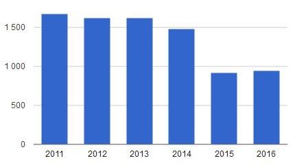 Импорт оборудования 2011-2016 (2)