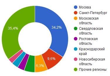 Регионы - лидеры (1)