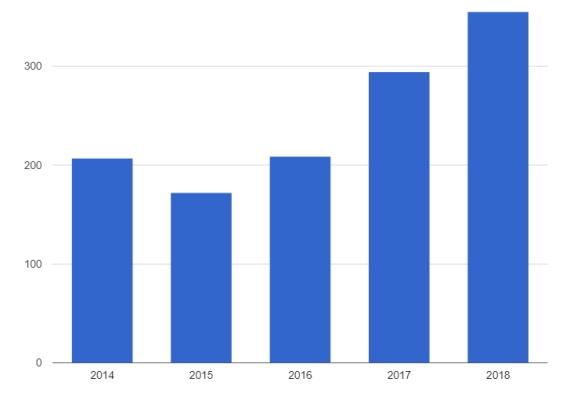 Экспорт оборудования 2014-2018 (6)