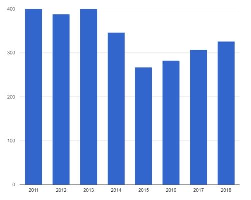 Импорт холодильных компрессоров 2011-2018 (2)