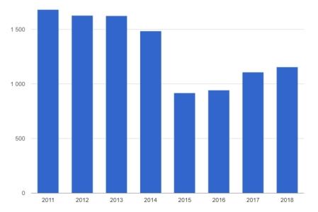 Импорт оборудования 2011-2018 (1)